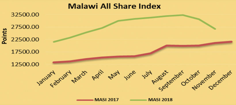 Malawi Stock Exchange bullish in 2018