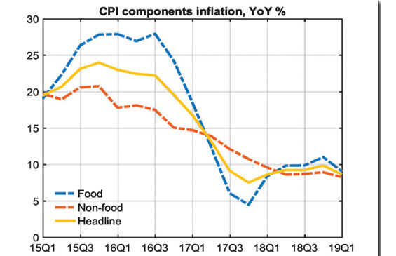 Inflation slows down to 8.8%