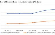Mobile money service subscribers hit 5.6 million