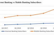 Internet banking subscribers up 8.9%