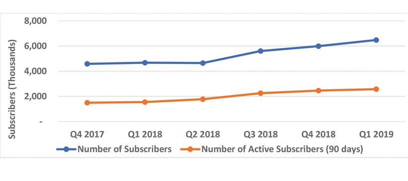 Mobile money usage shrinks