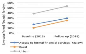 Access to formal financial services up