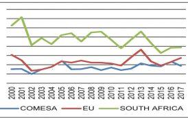 Sadc, European Union dominate trade with Malawi