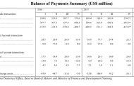 Malawi in $98.9 million BoP deficit in Q1