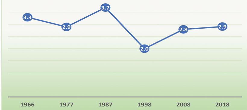 Malawi population booms